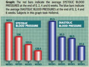 Holistrol Results