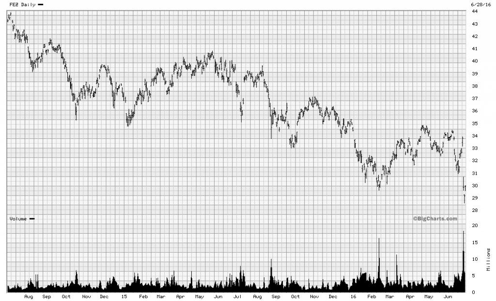Graph 1 June 29
