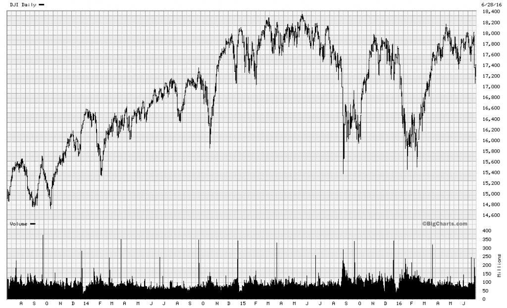 Graph 2 June 29