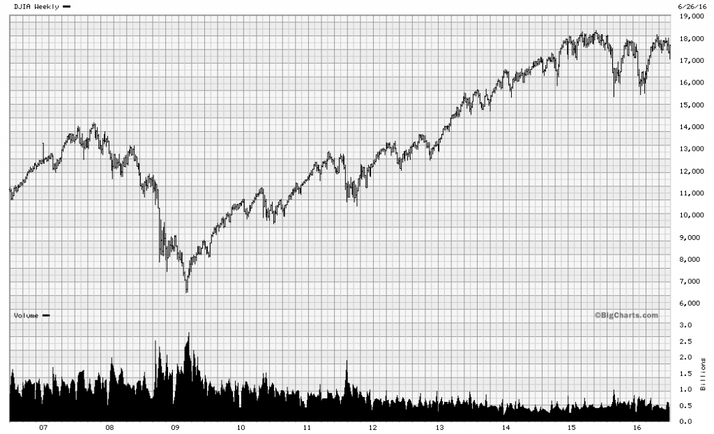 Trader Scott June 30
