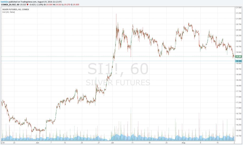 short term silver